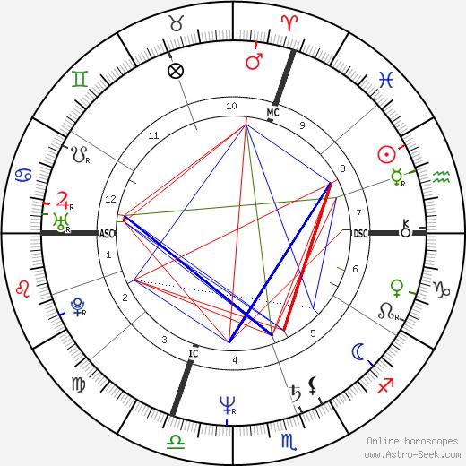 Pierre Durand день рождения гороскоп, Pierre Durand Натальная карта онлайн