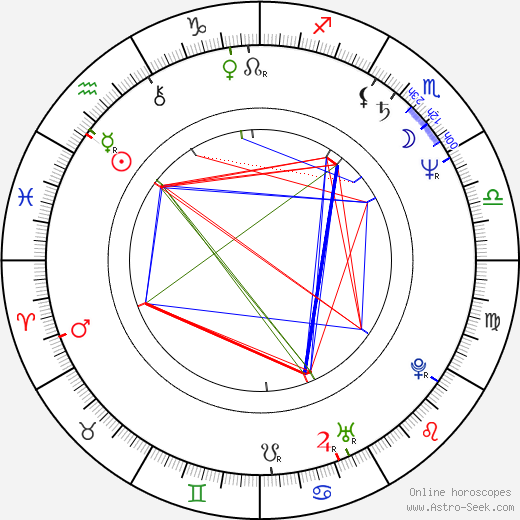 Piotr Machalica astro natal birth chart, Piotr Machalica horoscope, astrology