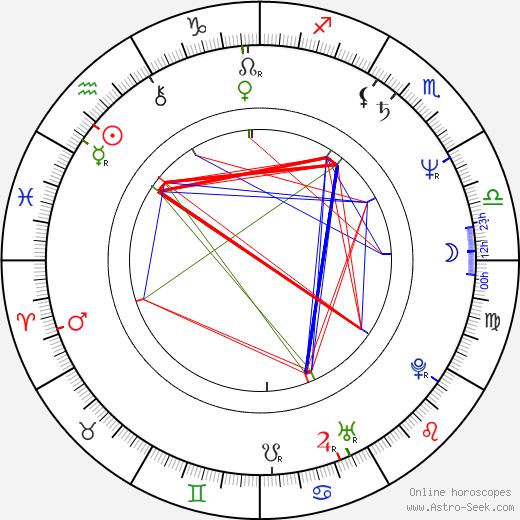 Radovan Urban tema natale, oroscopo, Radovan Urban oroscopi gratuiti, astrologia