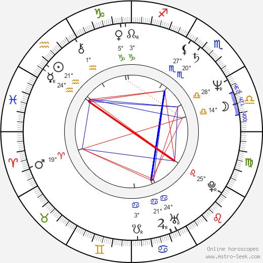 Ryszard Zatorski birth chart, biography, wikipedia 2018, 2019
