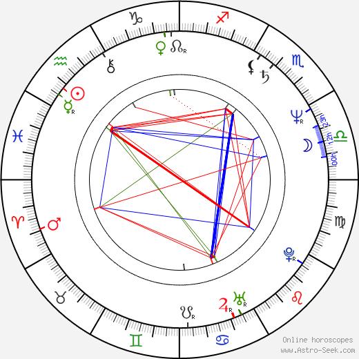 Ryszard Zatorski astro natal birth chart, Ryszard Zatorski horoscope, astrology