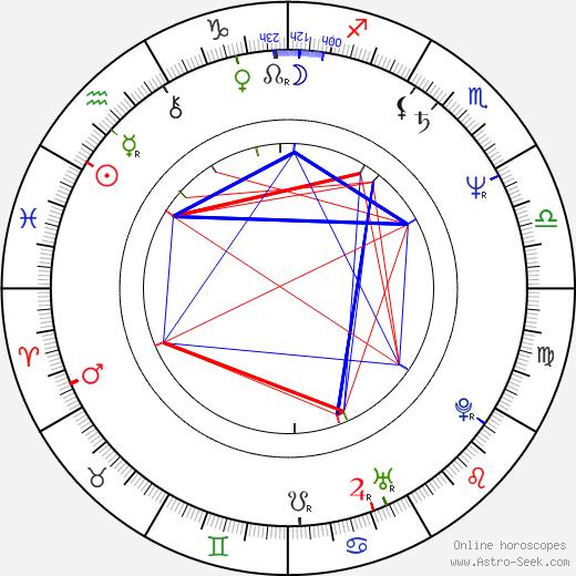 Shun Sugata astro natal birth chart, Shun Sugata horoscope, astrology