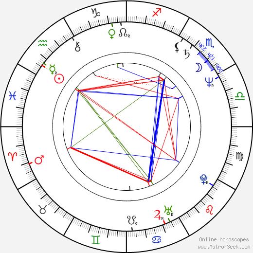 Simona Peková astro natal birth chart, Simona Peková horoscope, astrology
