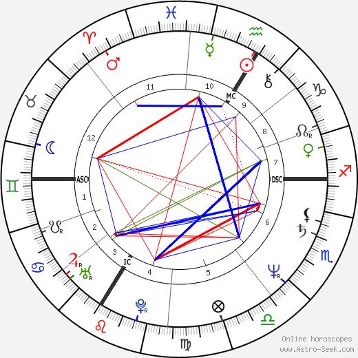 Thomas Gilou tema natale, oroscopo, Thomas Gilou oroscopi gratuiti, astrologia