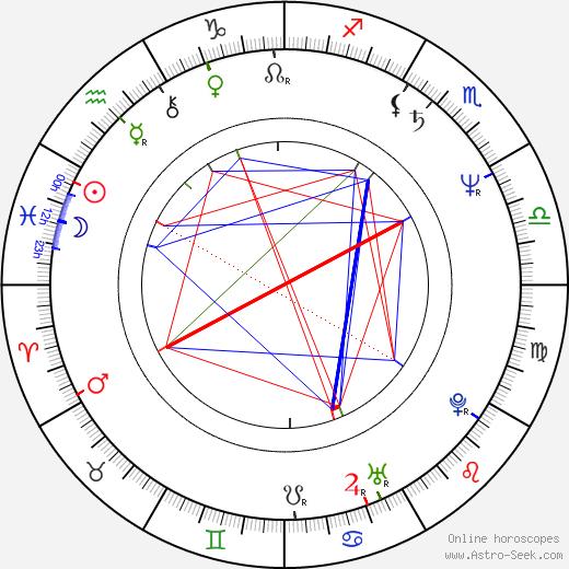 Tomasz Stockinger birth chart, Tomasz Stockinger astro natal horoscope, astrology