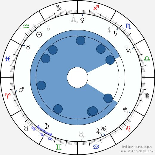 Vašek Vlasák wikipedia, horoscope, astrology, instagram