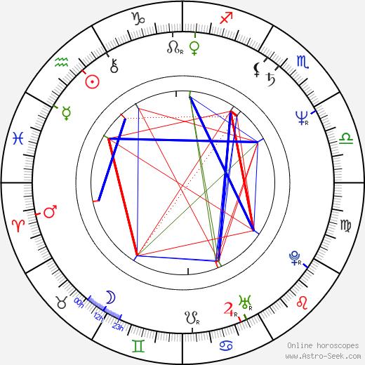 Vašek Vlasák birth chart, Vašek Vlasák astro natal horoscope, astrology