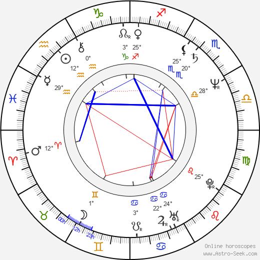William Lustig birth chart, biography, wikipedia 2020, 2021