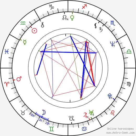 William Lustig birth chart, William Lustig astro natal horoscope, astrology