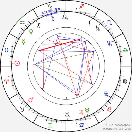Aleksander Maciejewski tema natale, oroscopo, Aleksander Maciejewski oroscopi gratuiti, astrologia