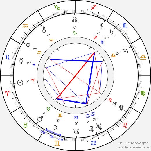 Amanda Gutiérrez birth chart, biography, wikipedia 2020, 2021