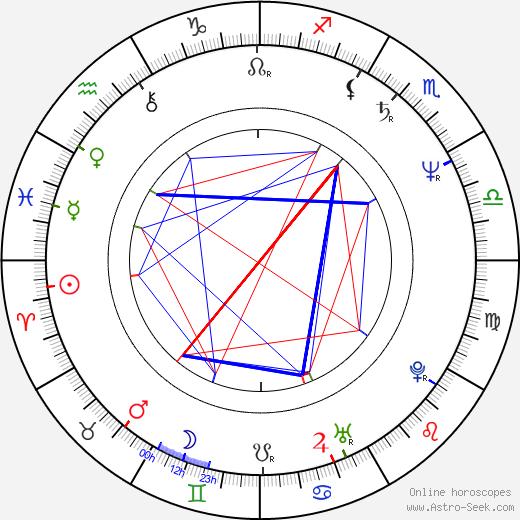 Amanda Gutiérrez birth chart, Amanda Gutiérrez astro natal horoscope, astrology