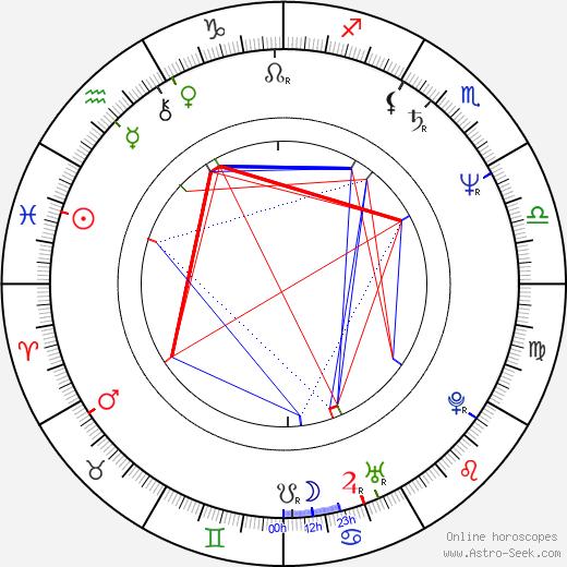 Andrzej Maleszka tema natale, oroscopo, Andrzej Maleszka oroscopi gratuiti, astrologia