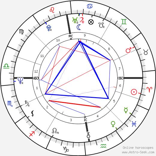 Ангус Янг Angus Young день рождения гороскоп, Angus Young Натальная карта онлайн