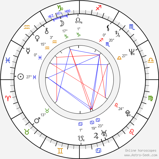 Anssi Tikanmäki birth chart, biography, wikipedia 2019, 2020