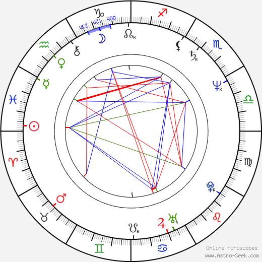 Anssi Tikanmäki astro natal birth chart, Anssi Tikanmäki horoscope, astrology
