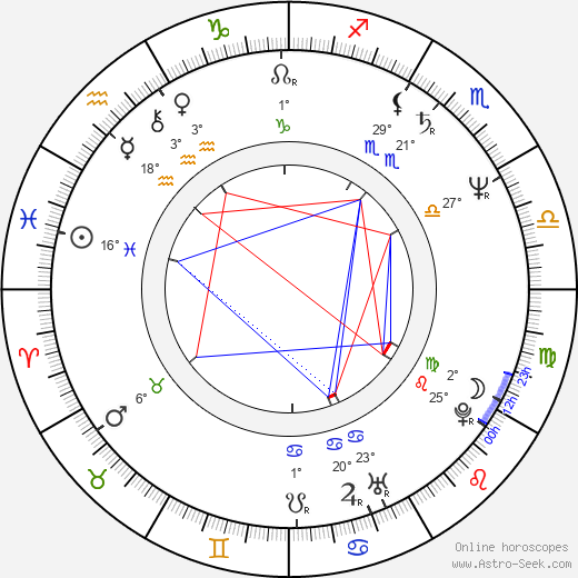 Anupam Kher birth chart, biography, wikipedia 2018, 2019
