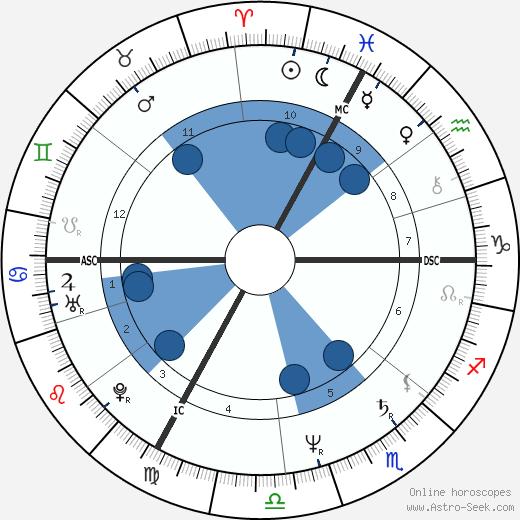 Bernard Laroche wikipedia, horoscope, astrology, instagram