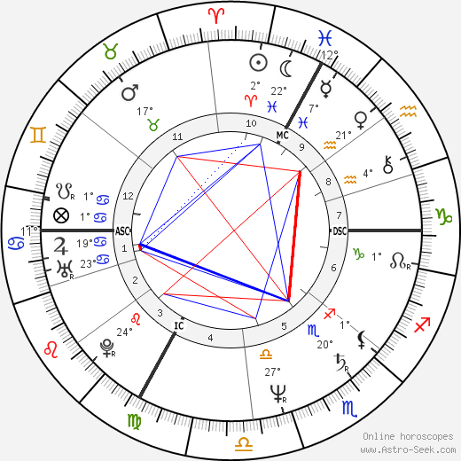 Bernard Laroche birth chart, biography, wikipedia 2019, 2020