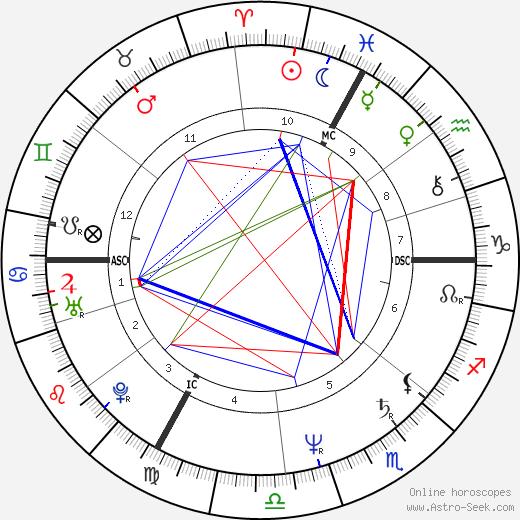 Bernard Laroche astro natal birth chart, Bernard Laroche horoscope, astrology