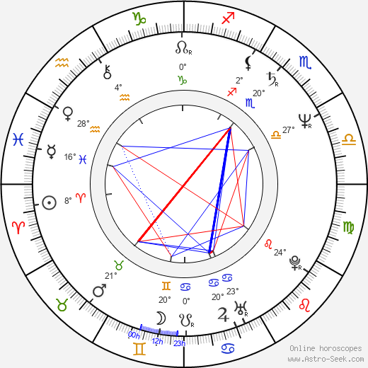 Brendan Gleeson birth chart, biography, wikipedia 2019, 2020