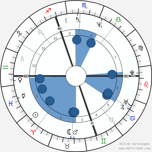 Christian Sarron wikipedia, horoscope, astrology, instagram