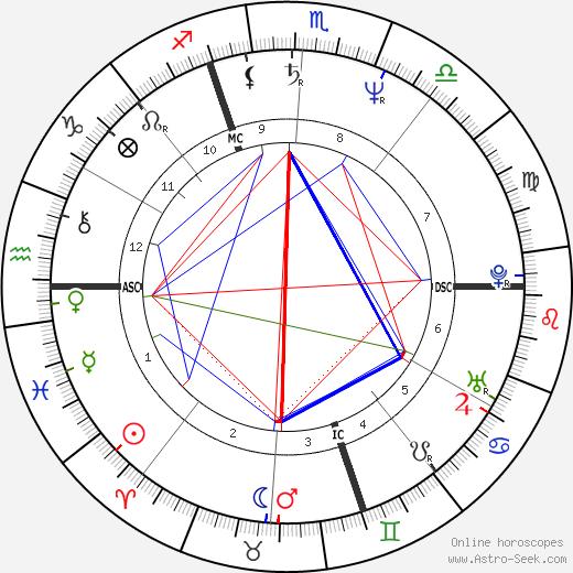 Christian Sarron tema natale, oroscopo, Christian Sarron oroscopi gratuiti, astrologia