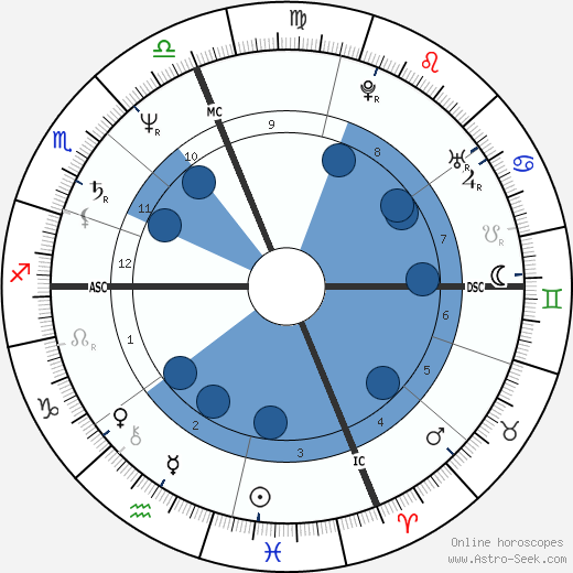 Dale Bozzio wikipedia, horoscope, astrology, instagram