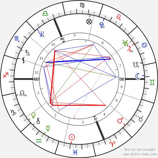 Dale Bozzio birth chart, Dale Bozzio astro natal horoscope, astrology