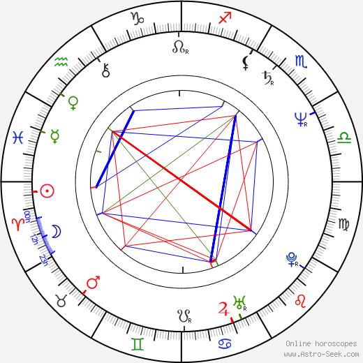 Daniel Boulud birth chart, Daniel Boulud astro natal horoscope, astrology