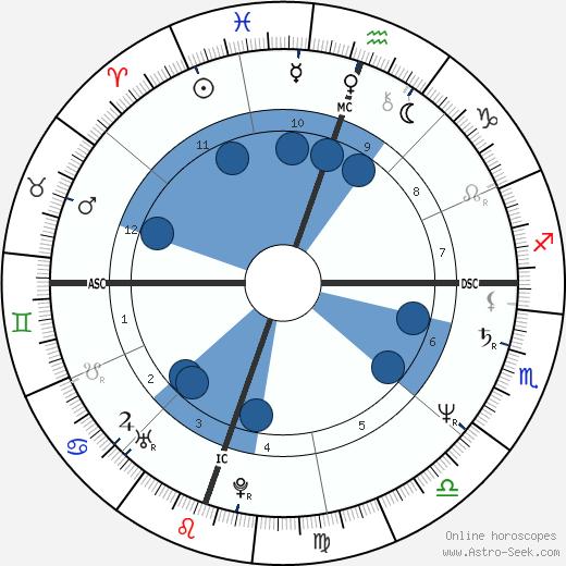 David Greenlee wikipedia, horoscope, astrology, instagram