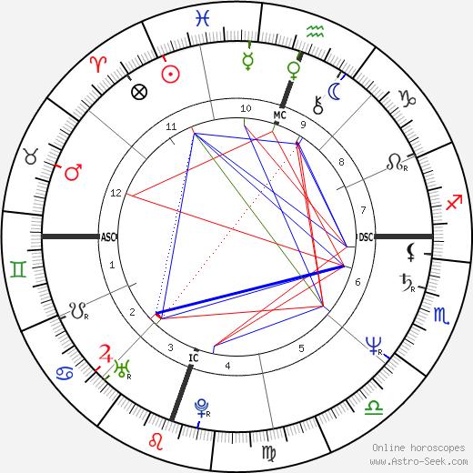 David Greenlee tema natale, oroscopo, David Greenlee oroscopi gratuiti, astrologia