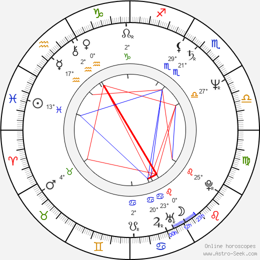 Deddy Mizwar birth chart, biography, wikipedia 2019, 2020