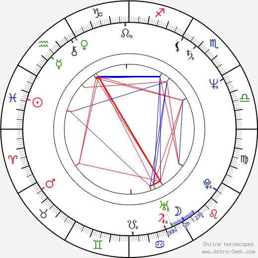 Deddy Mizwar birth chart, Deddy Mizwar astro natal horoscope, astrology