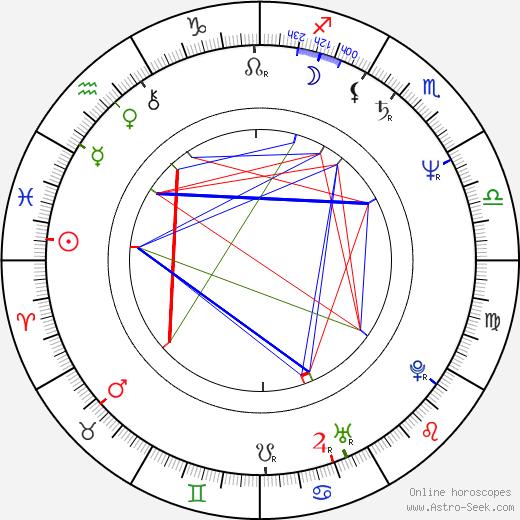 Ди Снайдер Dee Snider день рождения гороскоп, Dee Snider Натальная карта онлайн