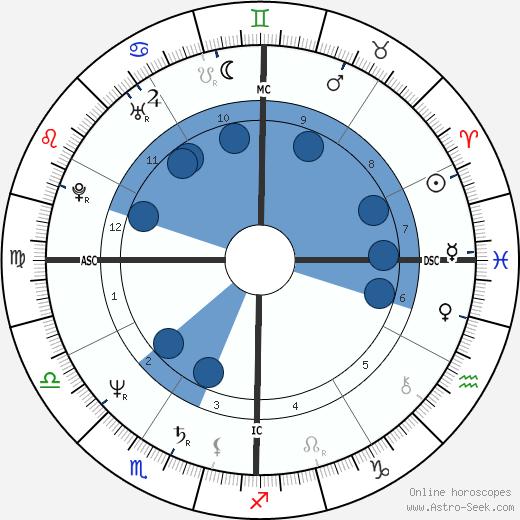Earl Campbell wikipedia, horoscope, astrology, instagram