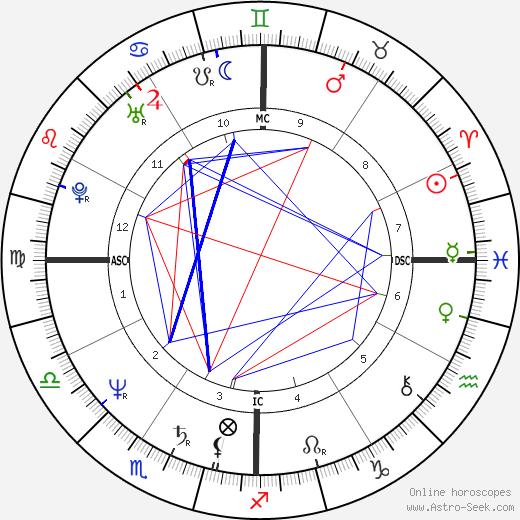Earl Campbell день рождения гороскоп, Earl Campbell Натальная карта онлайн