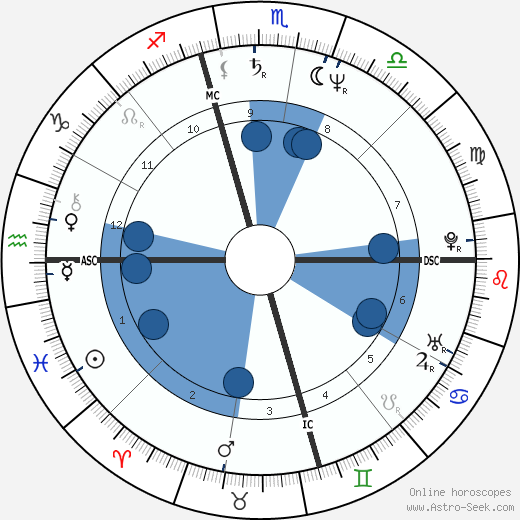 Erminio Criscione wikipedia, horoscope, astrology, instagram