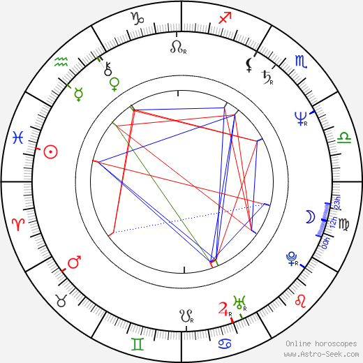 Francisco José Millán Mon astro natal birth chart, Francisco José Millán Mon horoscope, astrology