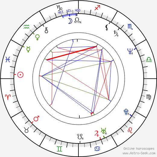 Гэри Синиз Gary Sinise день рождения гороскоп, Gary Sinise Натальная карта онлайн