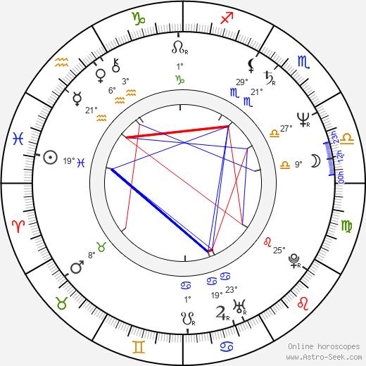 Georgi Kevorkov birth chart, biography, wikipedia 2020, 2021