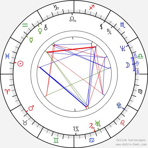 Georgi Kevorkov birth chart, Georgi Kevorkov astro natal horoscope, astrology