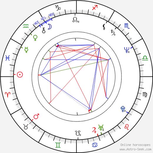 Jack Gill astro natal birth chart, Jack Gill horoscope, astrology