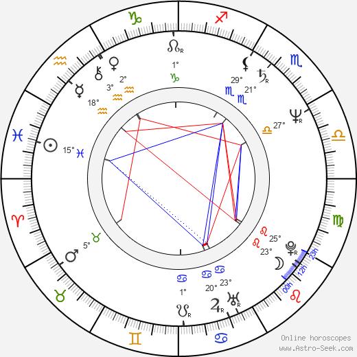 James Saito birth chart, biography, wikipedia 2020, 2021