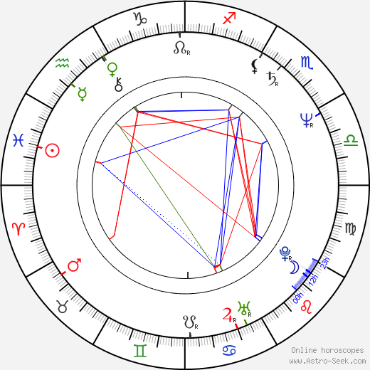 James Saito birth chart, James Saito astro natal horoscope, astrology