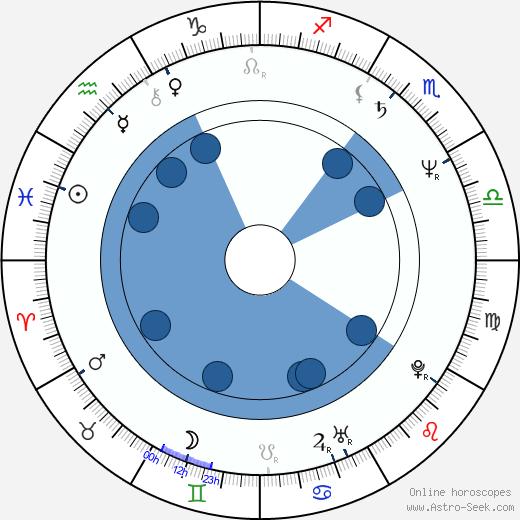 Julie Lee wikipedia, horoscope, astrology, instagram
