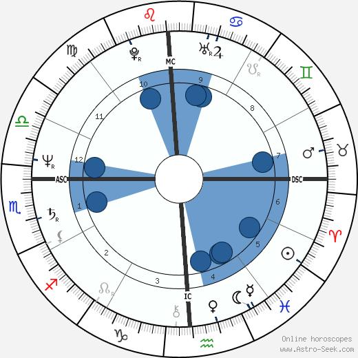 Julie Nimoy wikipedia, horoscope, astrology, instagram