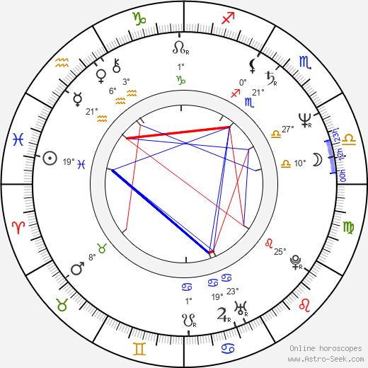 Juliusz Machulski birth chart, biography, wikipedia 2020, 2021