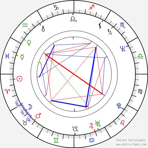 Krzysztof Bauman birth chart, Krzysztof Bauman astro natal horoscope, astrology