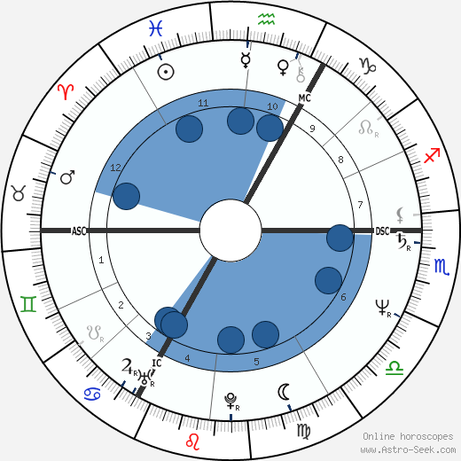 Kurt Pilz wikipedia, horoscope, astrology, instagram